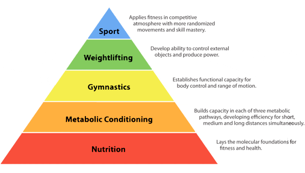Crossfit hierarchy of fitness