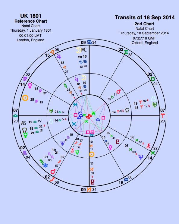 astrology scottish referendum