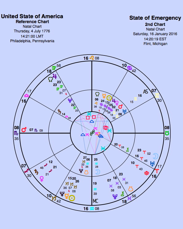 I've used the US Scorpio Rising chart here, which puts Mars right on the ascendant -- a planet that signifies action. There are plenty of arguments about which US chart is right. I have not investigated enough to make my mind up but my colleague Michael Wolfstar makes a good case for Scorpio rather than the usual Sag. Either way, in the article the angles are not discussed.