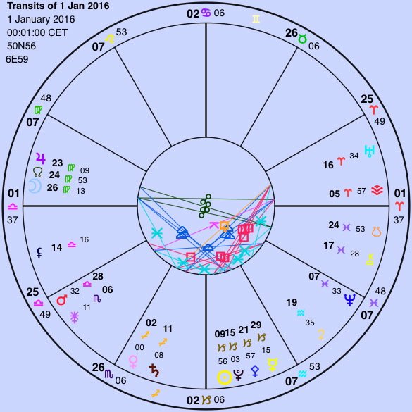 Transits of 1 Jan 2016