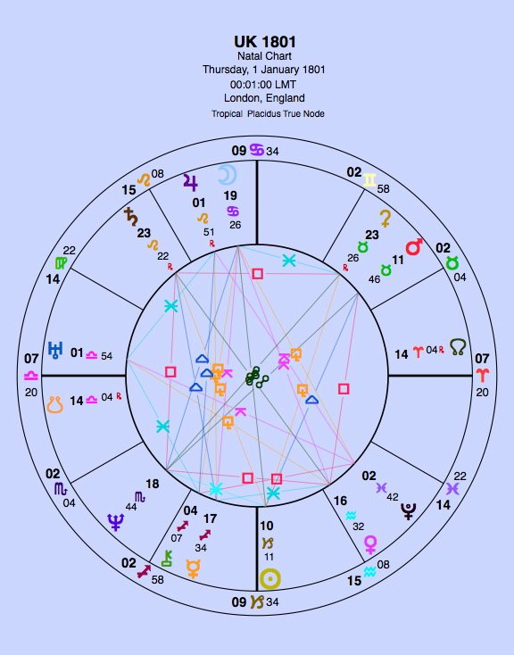 Note how Pluto by transit has been past the UK Sun. The Uranus-Pluto square has been affecting partnerships. With Saturn's current transit through Sagittarius we can expect legislation about borders and international travel globally.