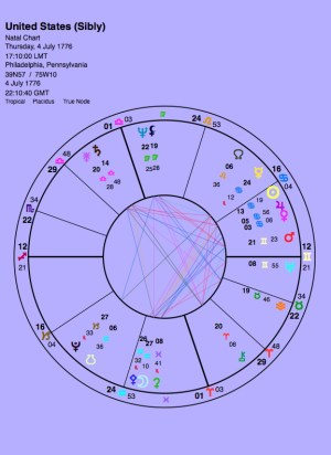 USA Chart Analysis, November 9, Dawn