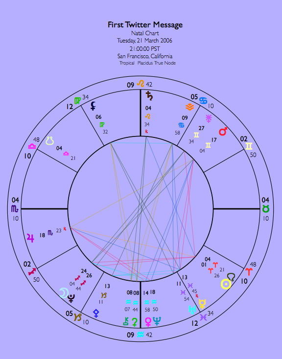 Astrological Chart for Twitter