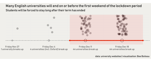 Image shows when universities break up relative to the isolation period.