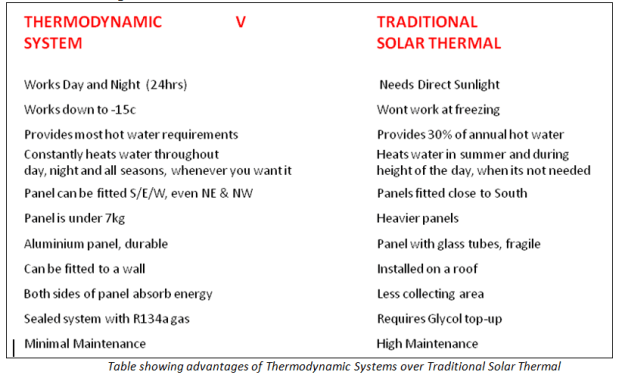ThermoDynamic vs Solar