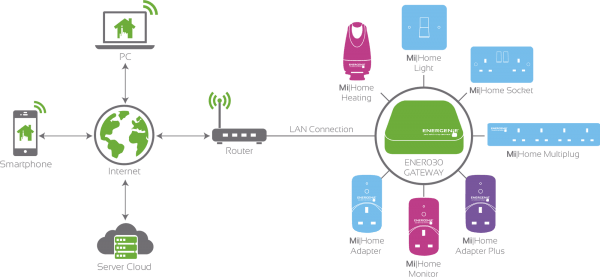 Review  Energenie - Smart Home Automation