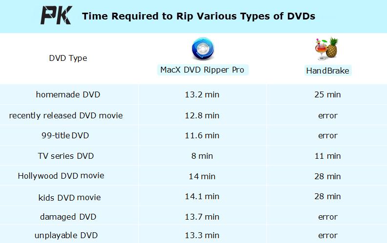 MacX DVD Ripper Pro: Best HandBrake Alternative to Rip DVD