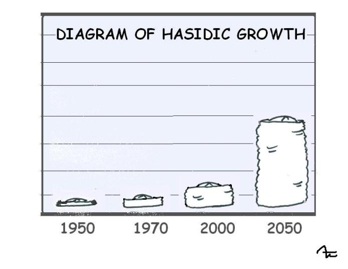 A growth chart for Chasidim done with Shtreimels