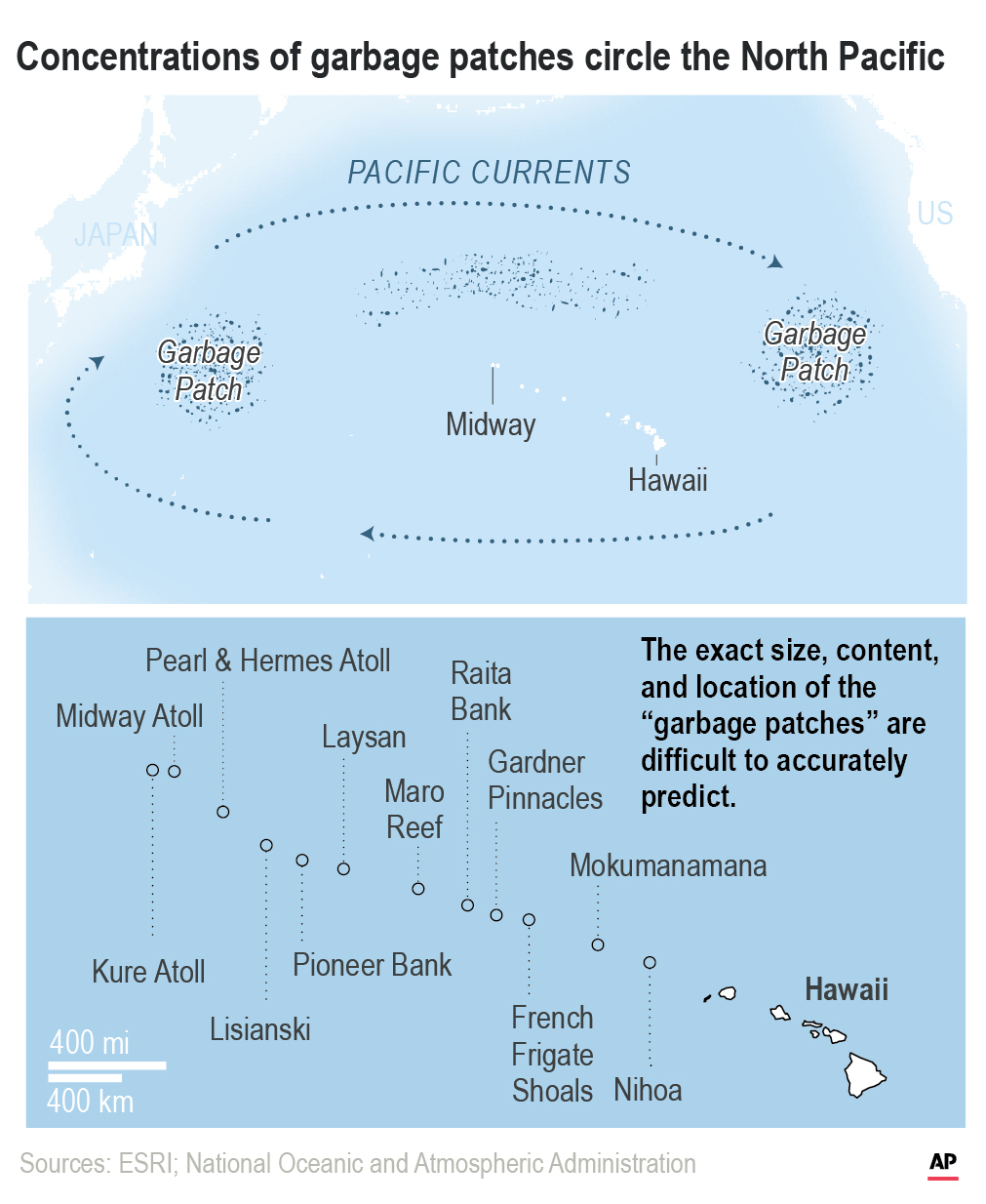 Pacific garbage concentrations