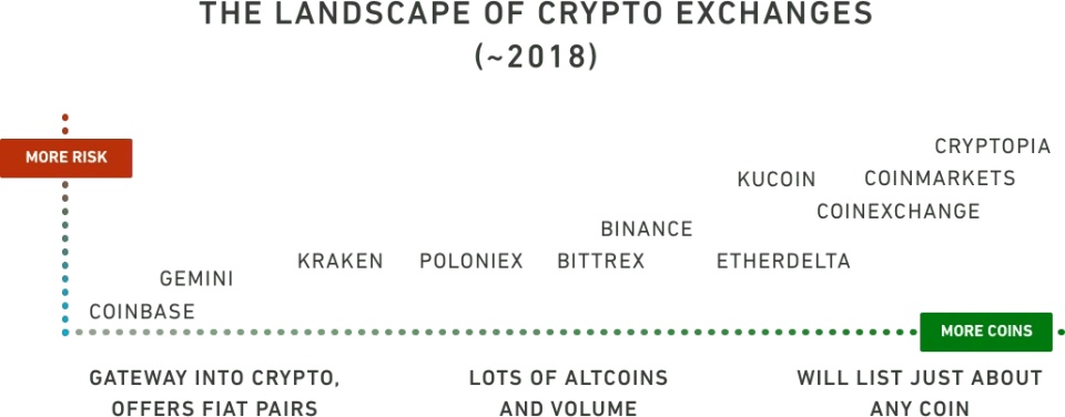 landscape-of-cryptocurrency-exchanges