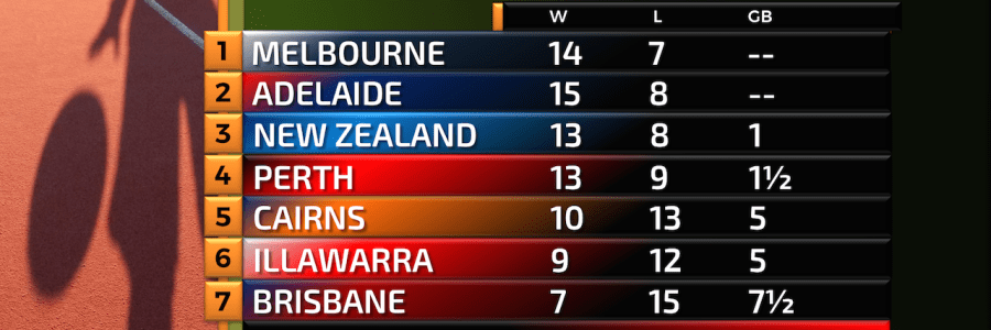 NBL ladder after week 15 of the 2018 season.