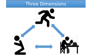 3 dimensions