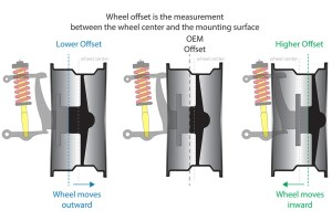 Wheel Offset Chart Calculator | Ozzy Tyres
