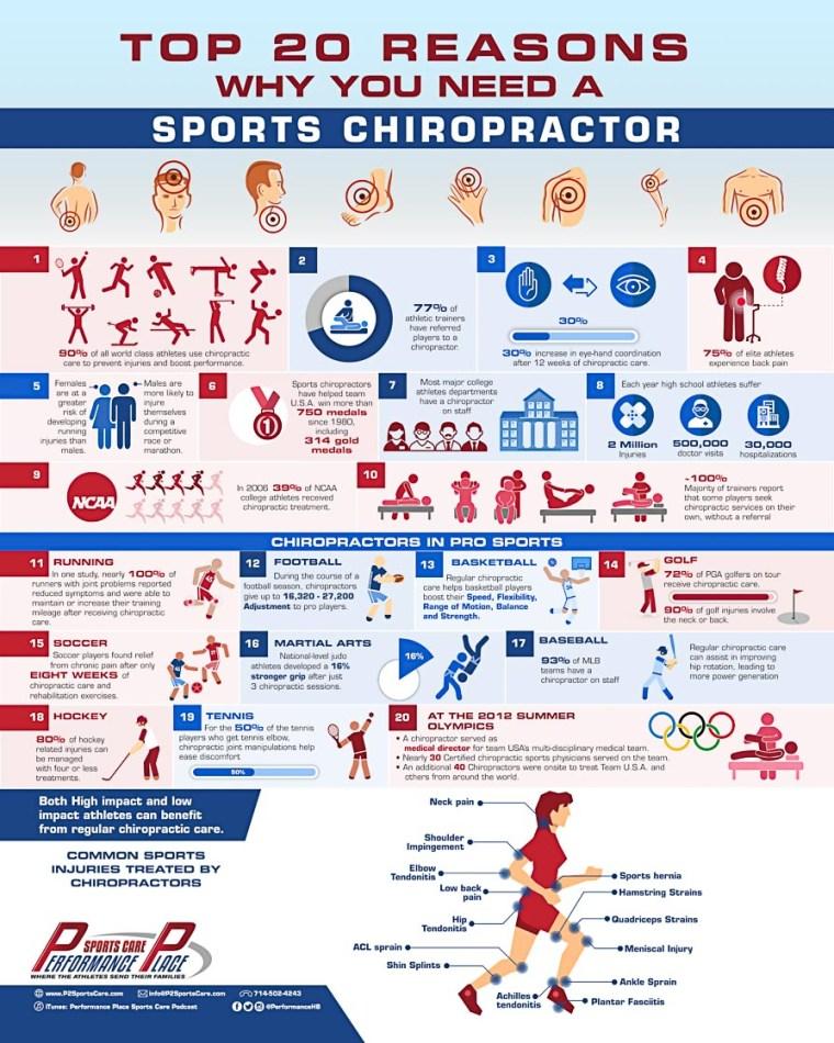20 Reasons Sports Chiropractor