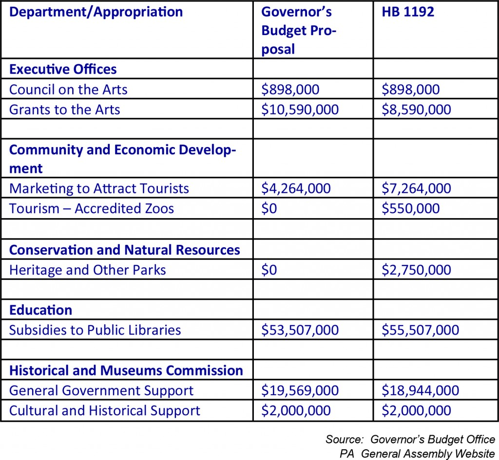 Arts Grants Line Item Increases In Governor S Budget
