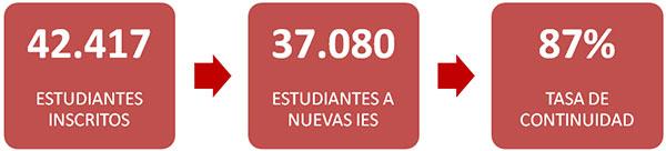 Imagen 7. Proceso de cierre de universidades por falta de calidad académica. Fuente: CES, 2013