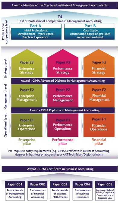 CIMA Qualification Structure