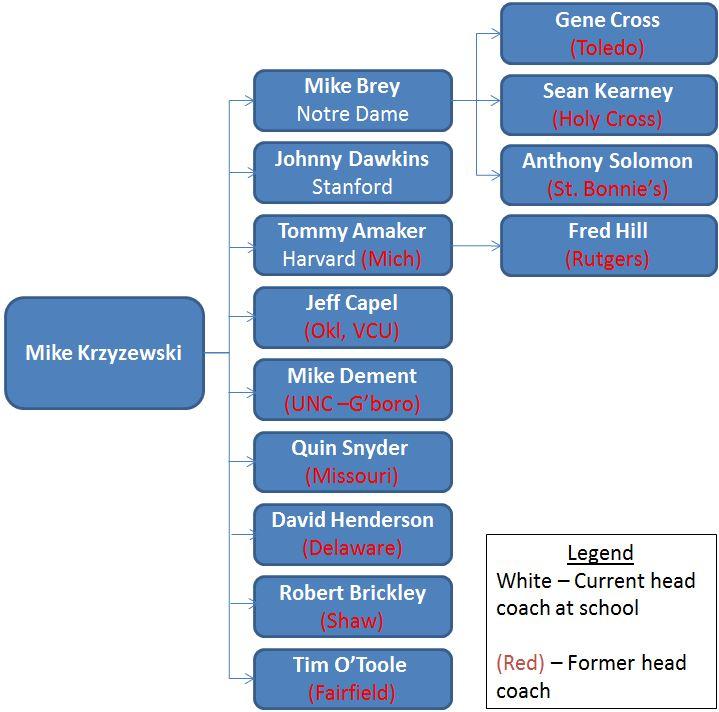 The Mike Krzyzewski Coaching Tree Is In Need Of Pruning
