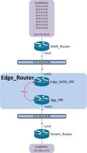 VRF-Null-Lab