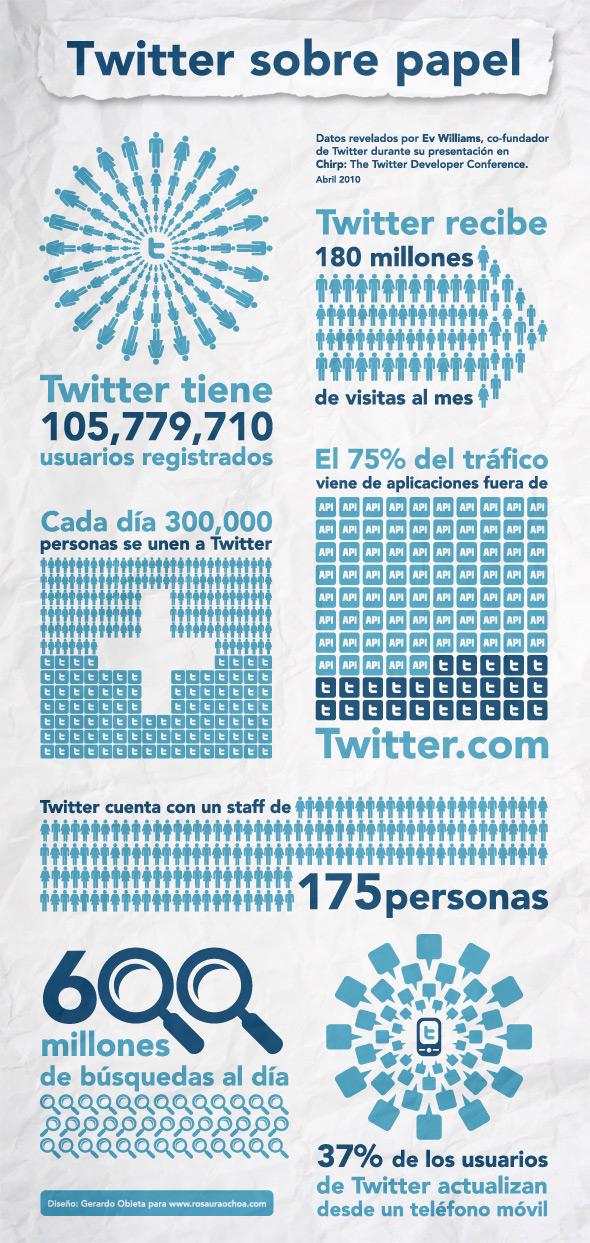 Radiografía de Twitter. Fuente: www.rosauraochoa.com