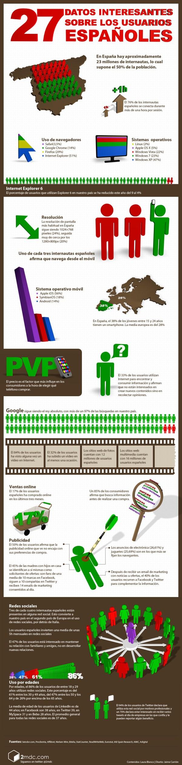 infografia 27 datos usuarios españoles