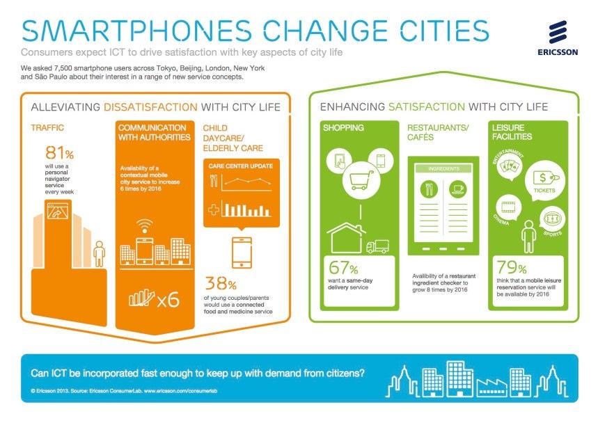 Smartphones change cities by Ericsson