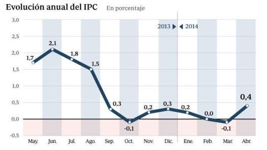 Fuente abc.es
