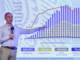 López-Gatell no descarta rebrotes, tras siete semanas con un descenso de la pandemia de COVID-19