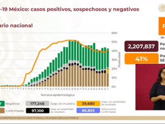 86 mil 893 muertes y 860 mil casos positivos de Covid-19 se registran en México