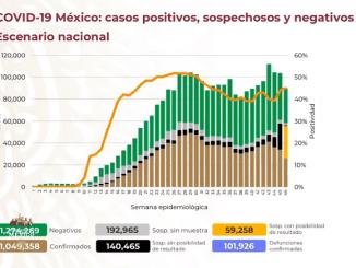 Se acumula 101 mil 926 defunciones por Covid-19 en México