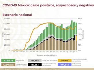 Sigue al alza el número de contagios de Covid-19 en México, llegamos a un millón 90 mil 675 casos