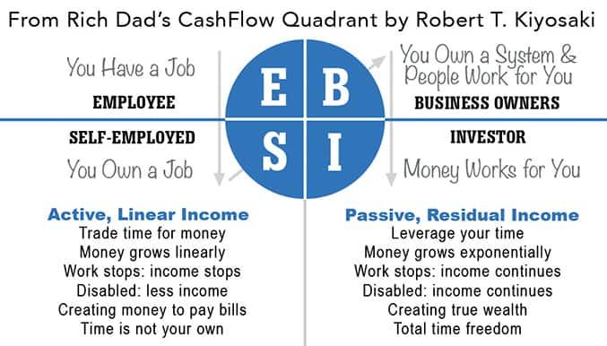 Bisnes pasif income tanpa modal