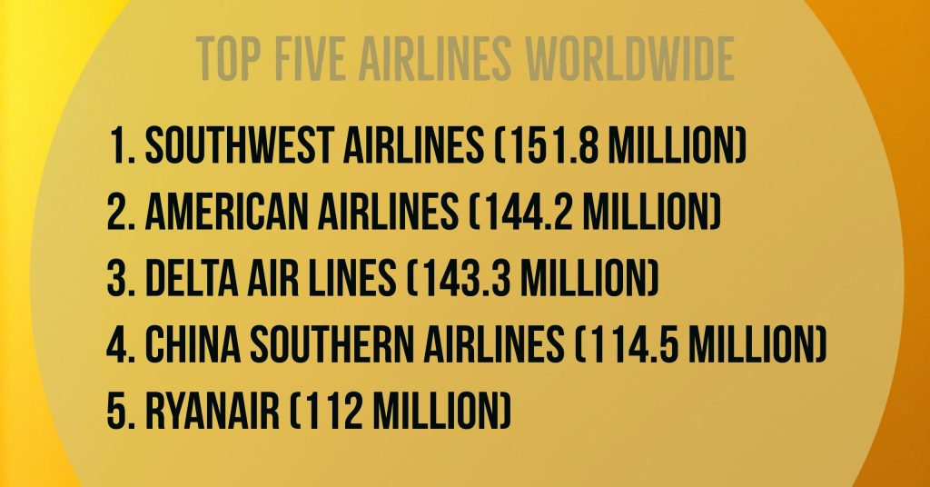 Top Five Airlines Worldwide: 1. Southwest Airlines (151.8 million) 2. American Airlines (144.2 million) 3. Delta Air Lines (143.3 million) 4. China Southern Airlines (114.5 million) 5. Ryanair (112 million)