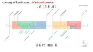 Storytelling with Data Visualization   Public Affairs Data