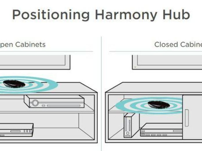 Alexa can control your TV with a Logitech Harmony  Here  39 s how. Alexa can control your TV with a Logitech Harmony  Here s how