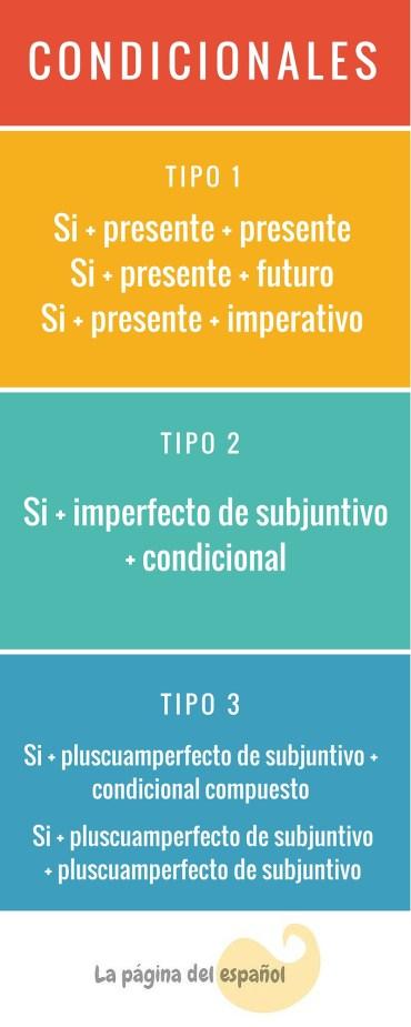 Condicionales en español