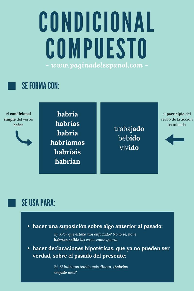 El condicional compuesto