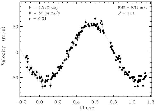 Il grafico delle variazioni della velocità radiale di 51 Pegasi, tratto dallo studio di Marcy, Butler e altri. Credit: The Astrophysical Journal, 481:926-935, 1/6/1997