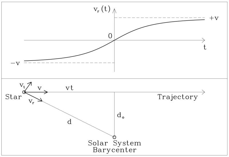 I due pannelli del grafico mostrano il rapporto tra effetto Doppler e velocità radiale. La traiettoria vt di una stella si può scomporre in due vettori, l'uno perpendicolare all'altro: vr indica la velocità radiale, cioè il moto di avvicinamento o di allontanamento dell'oggetto nella nostra direzione; vt indica lo spostamento trasversale rispetto al nostro punto di vista. A una stella che si avvicina a noi corrisponde un valore di v negativo, associato allo spostamento verso il blu delle righe spettrali; a una stella che si allontana corrisponde invece un valore di v positivo, associato allo spostamento verso il rosso delle medesime righe. Dalla misura dello spostamento verso il blu o verso il rosso è possibile determinare con esattezza la velocità radiale dell'oggetto osservato. Credit: A&A 403, 1077-1087 (2003)