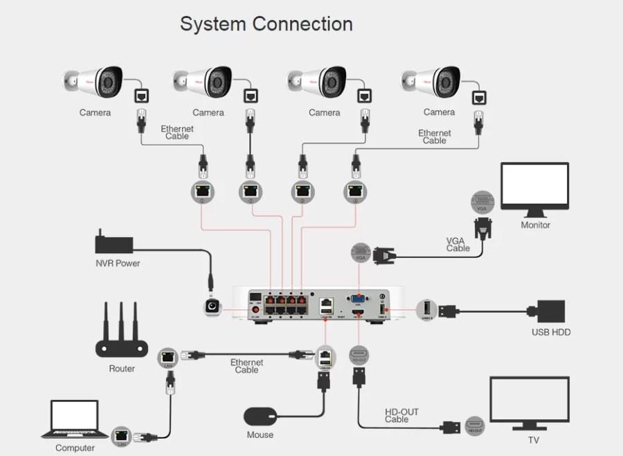 System verbindingen