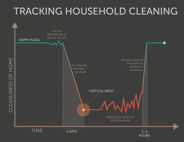 Cleaning graph (humor)