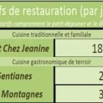 Tarif du gite de Pailhrols - Cantal - Auvergn