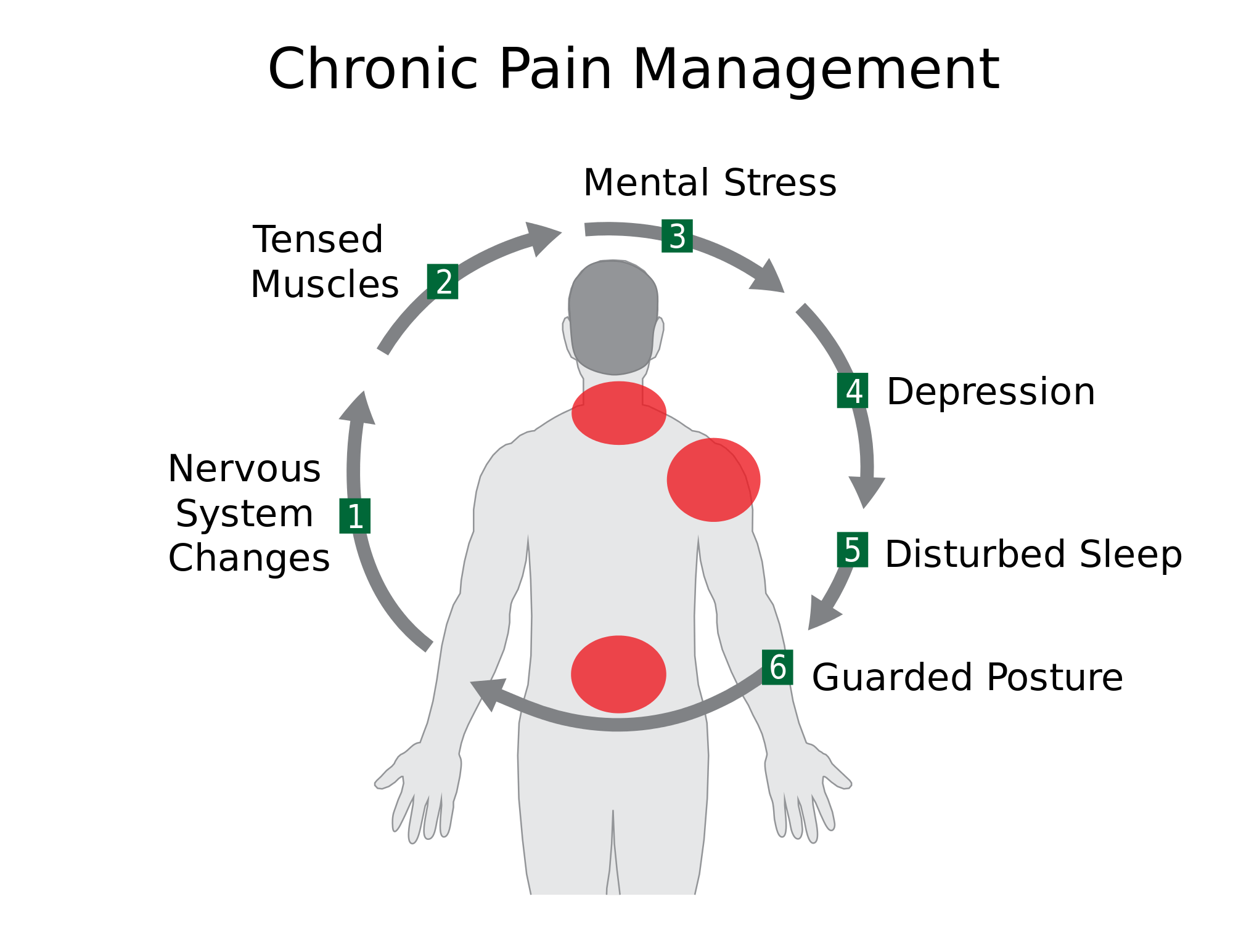 Chronic Pain And Depression
