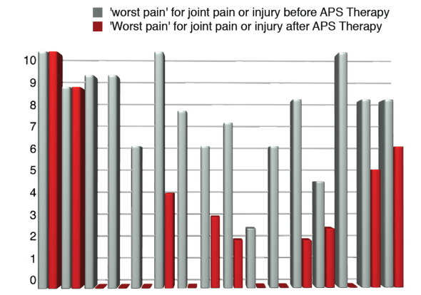 APS Therapy for worst pain - joint pain or injury