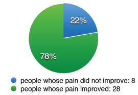 pie - people whose pain improved