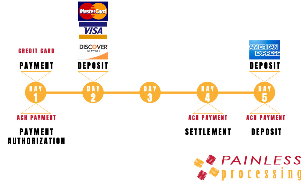 CC & ACH payment processing time