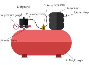 Membuat Kompresor Angin  Pakeotac