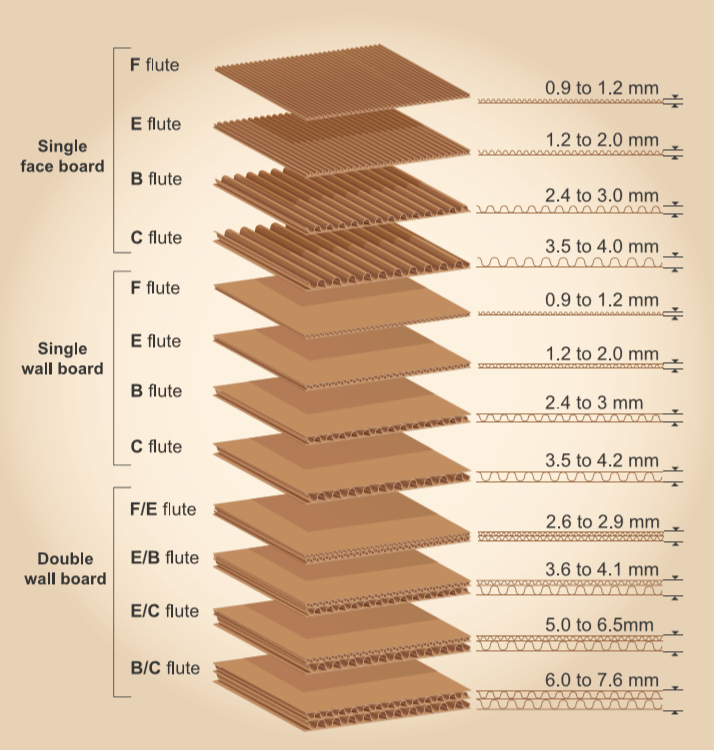 Thickness diagram for custom corrugated boards.