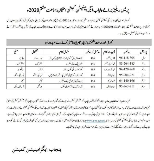 PEC 8th Class Result 2020-Online Result of 8th Class