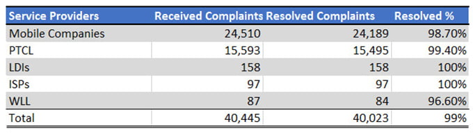 Consumer-Complaints-during-2014-15